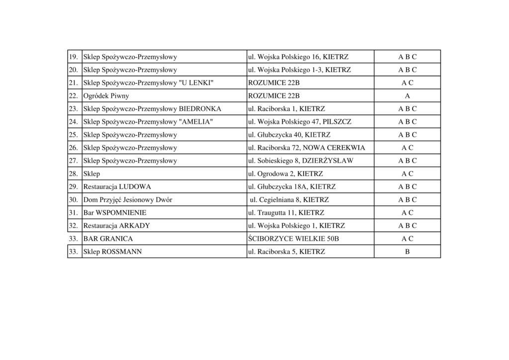 Wykaz punktów posiadających zezwolenia na sprzedaż napojów alkoholowych-2.jpeg